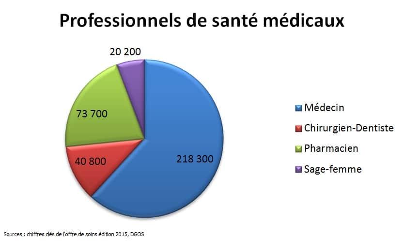 Professionnels de santé médicaux