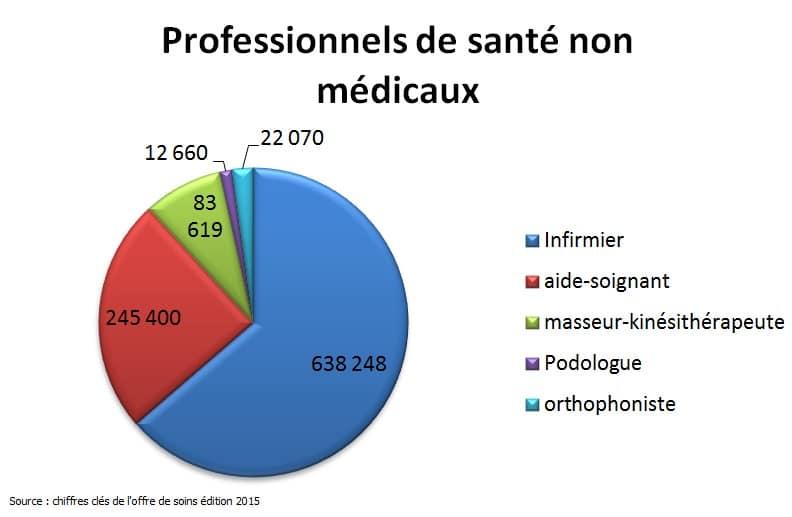 professionnels de santé non médicaux