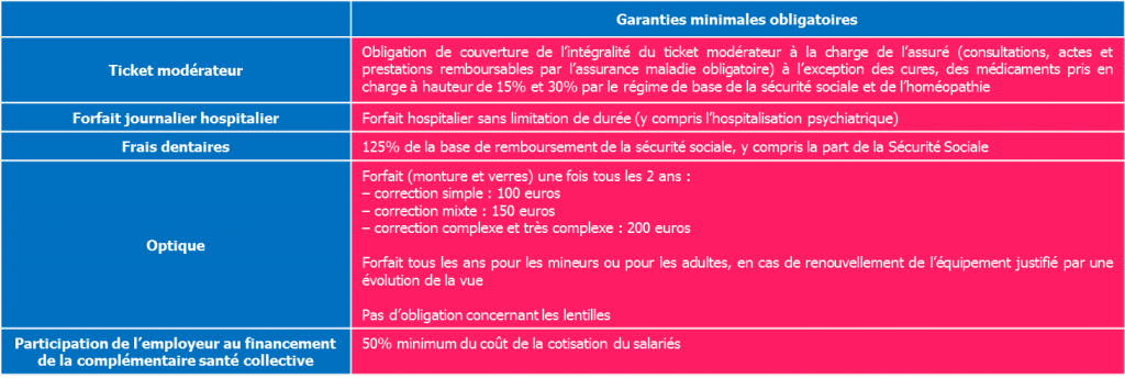 garanties minimales complémentaire santé collective