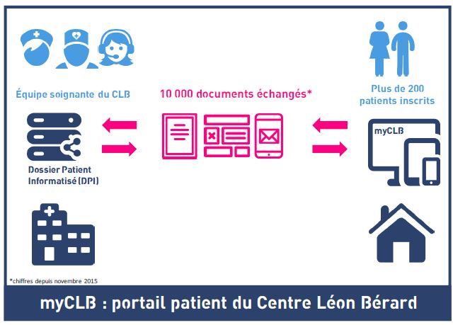 fonctionnement application myclb