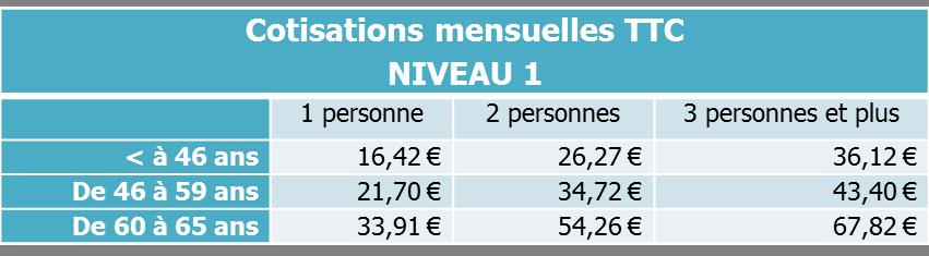 cotisations mensuelles niveau 1 Surcomplémentaire ANI