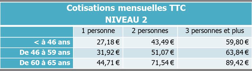 cotisations mensuelles niveau 2 Surcomplémentaire ANI